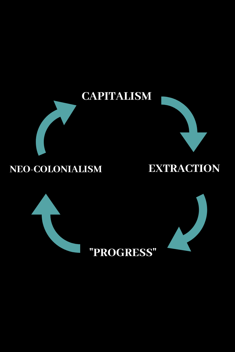 "an image that shows a circle of arrows between the words ""capitalism"" ""extraction"" ""progress"" and ""neo colonialism."" The arrows point in a continuous circle from word to word."