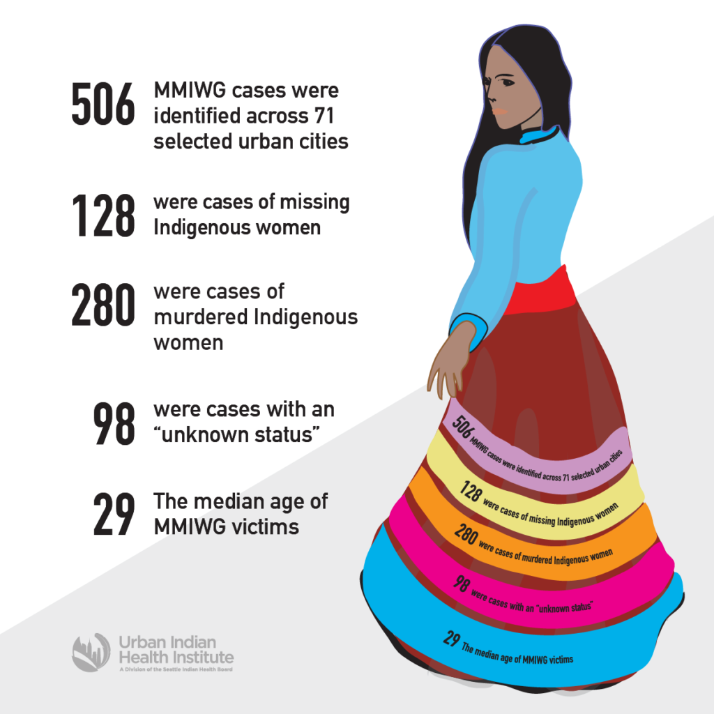 an infographic about Missing and Murdered Indigenous Women. It has statistics in black text on the left and a drawing of a person in a colorful skirt on the right.